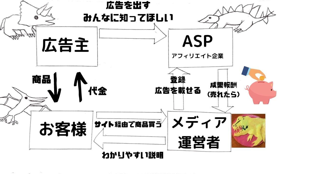 affiliate-flow-explanation-withdinosaur-illustration